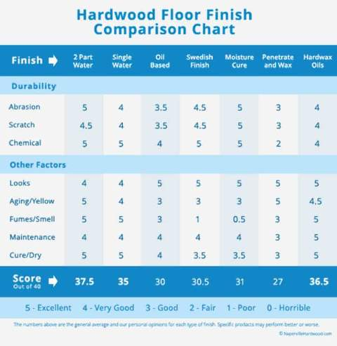 Floor Finish Comparison Chart