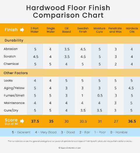 Finish Comparison Chart
