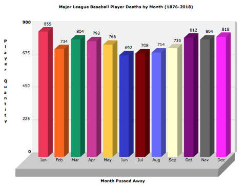Number of Major League Players Who Died in Each Month
