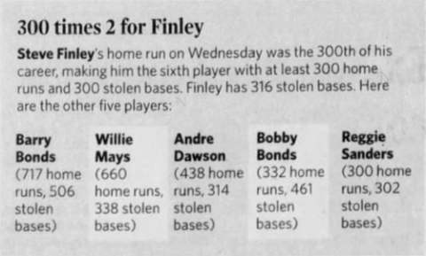 Steve Finley: 300 Home Runs and 300 Stolen Bases Chart
