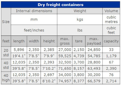 Table of shipping container weights and sizes 20ft, 40ft and 40ftHC